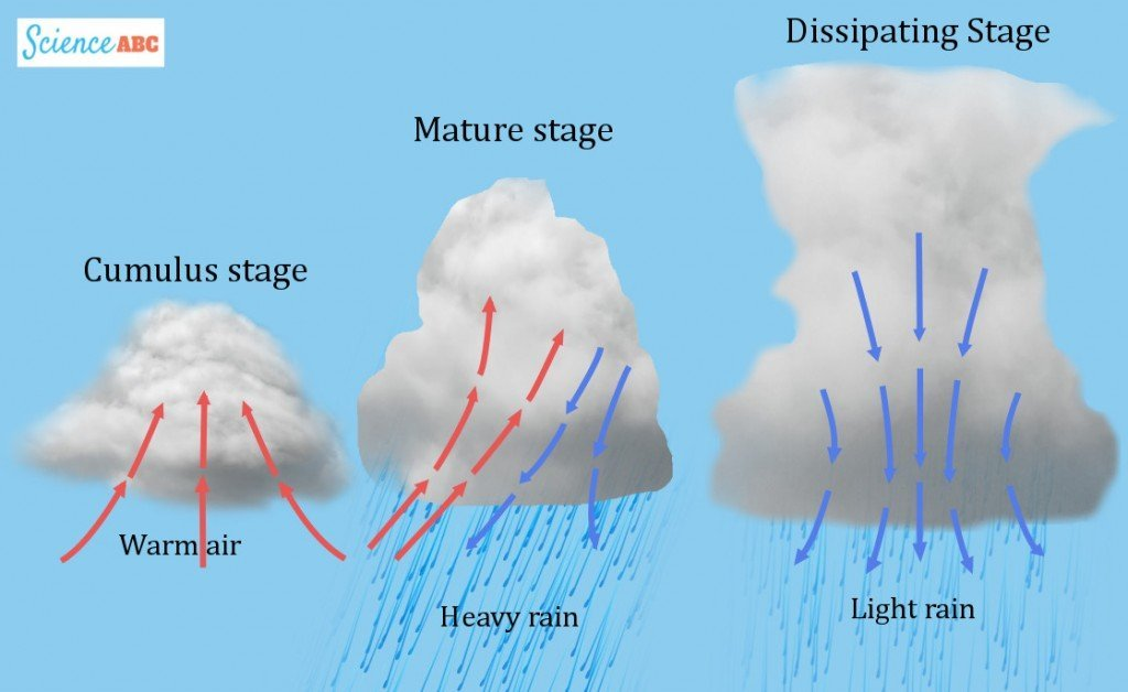Clouds stages