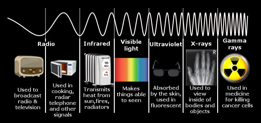 , Why Are Infrared Waves Associated With Heat?, Science ABC, Science ABC
