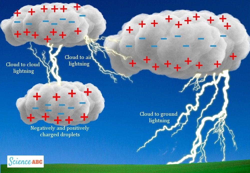 Lightning cloud diagram