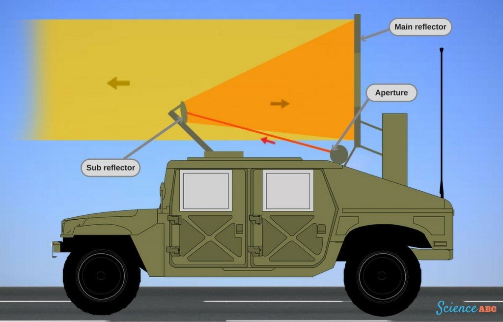 , The Active Denial System: What Is It And What Does It Do?, Science ABC, Science ABC