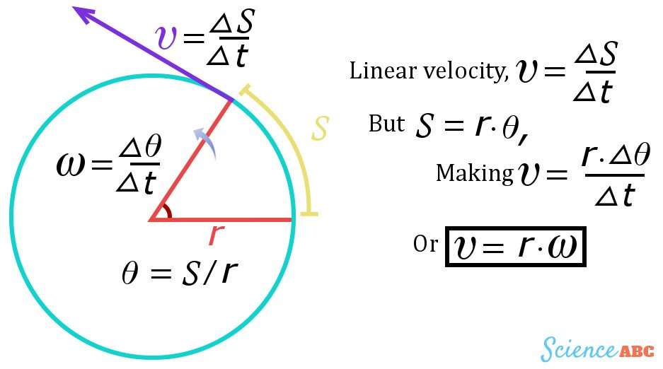 , What Is Tangential Velocity?, Science ABC, Science ABC