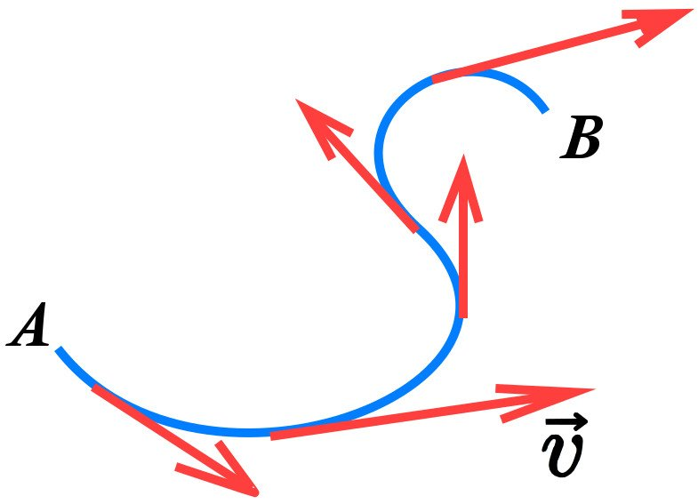 Tangents on various edges of a non linear path.