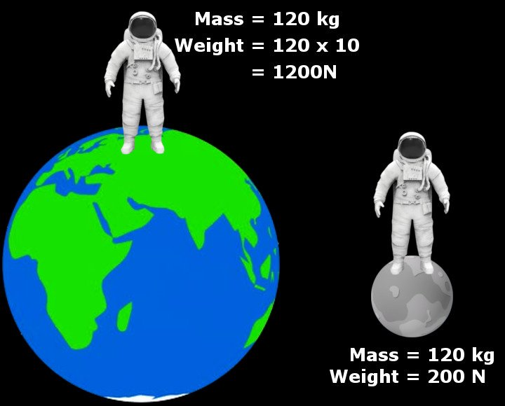 Astronauts on earth & moon mass weight calculation