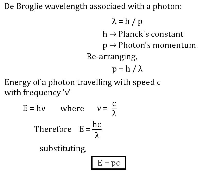 Energy & momentum of a photon