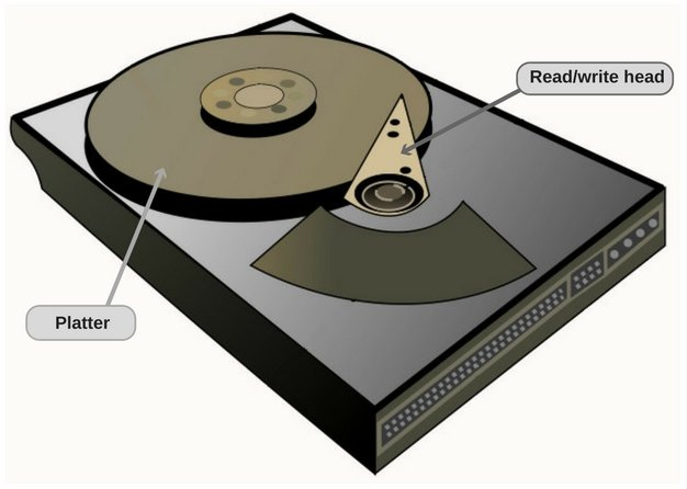 The platter and the read/write head inside a hard disk drive.