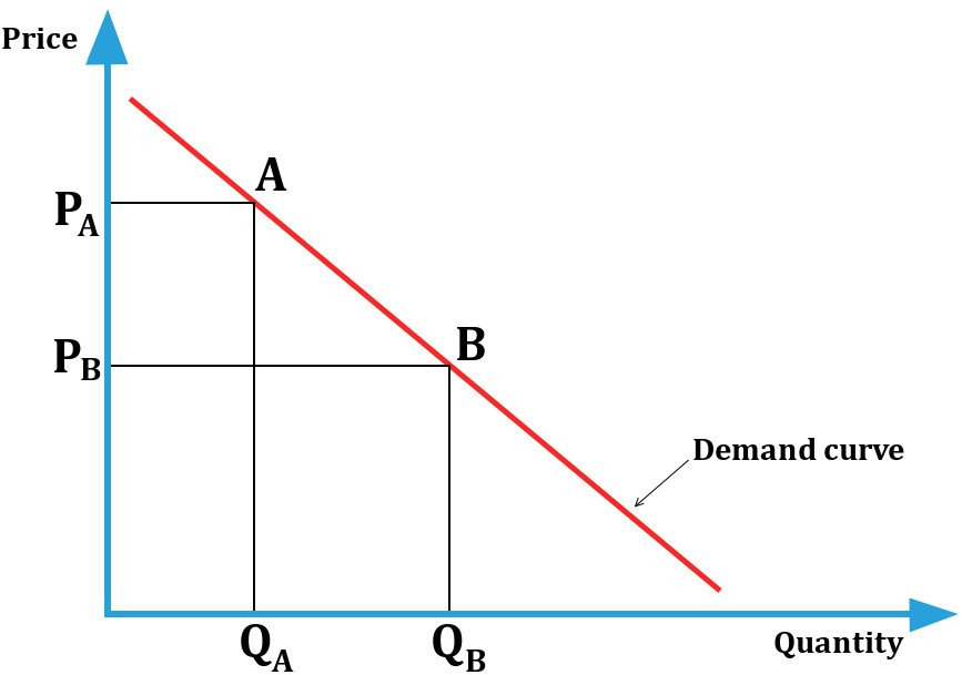 Price & Quantity Demand curve