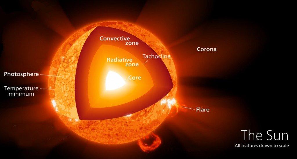 The sun core