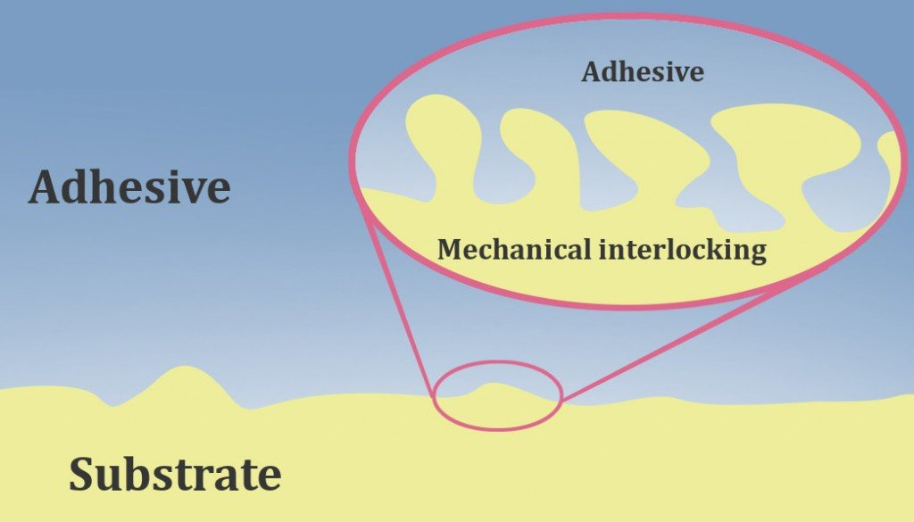 Adhesive substrate mechanical interlocking