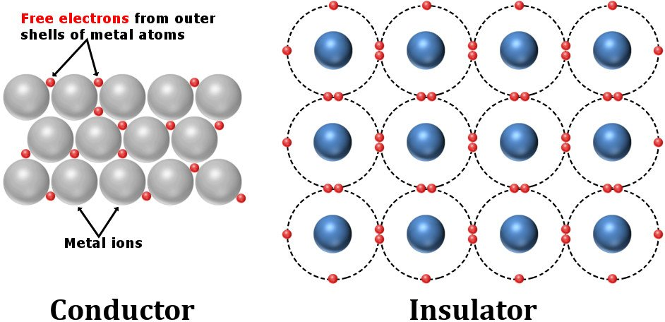 Crystal structure of conductors and insulators