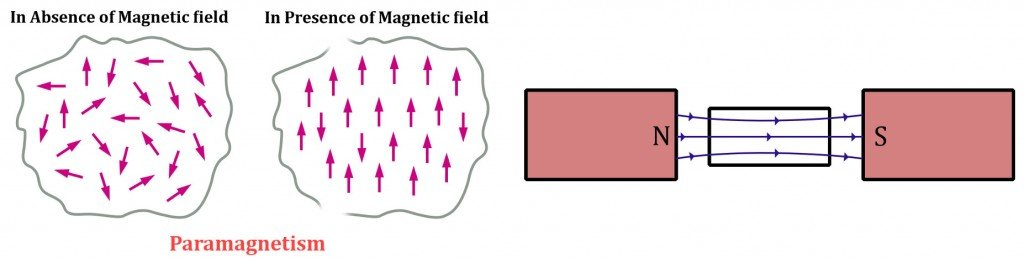 , Why Are Some Materials Magnetic? Is Aluminum Magnetic?, Science ABC, Science ABC