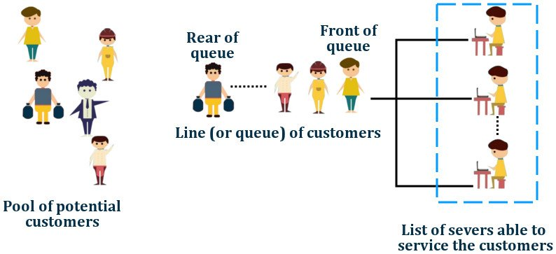, What is Queuing Theory? How To Choose The Fastest Line At The Grocery Store?, Science ABC, Science ABC