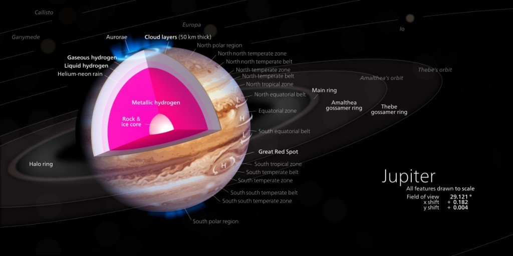 This cut-away illustrates a model of the interior of Jupiter, with a rocky core overlaid by a deep layer of liquid metallic hydrogen.