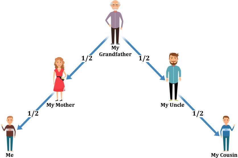 Grandfather mother uncle cousin me generation diagram_