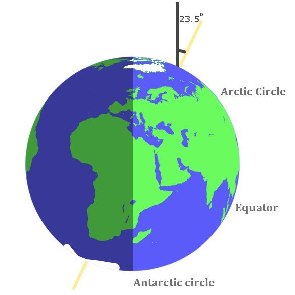 Tilt arctic circle antarctic circle equator circle earth
