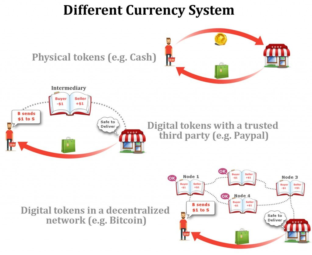 Different Currency System