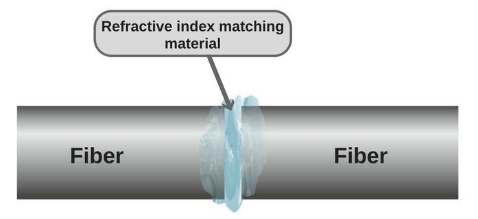 Fiber refractive index matching material