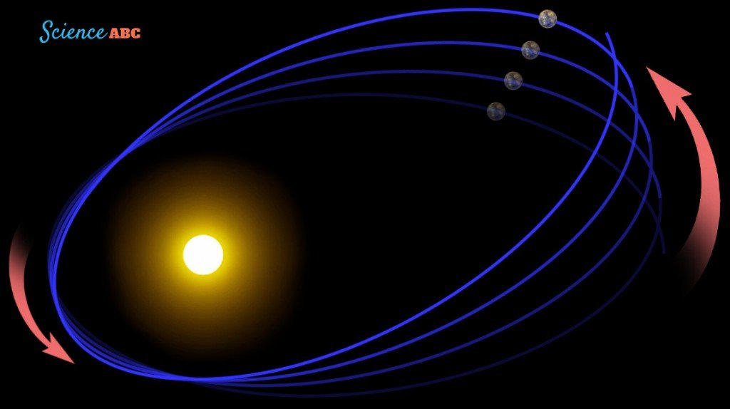 Precession of Mercury orbit sun