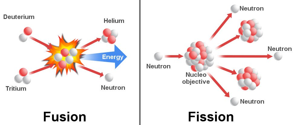 Why Can U0026 39 T We Use Nuclear Fusion To Generate Power