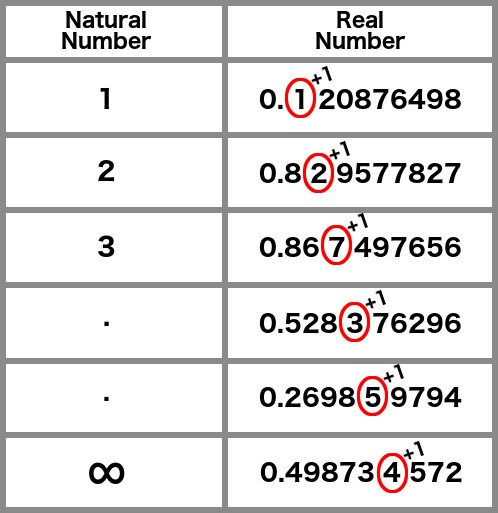 Infinite number table