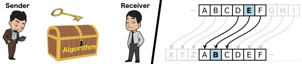 Lock key image and Caesar's cipher