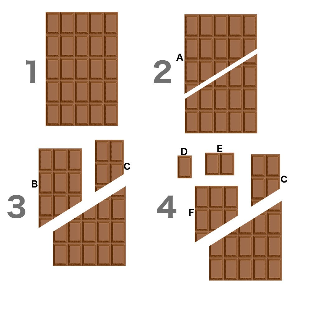 , What Is The Infinite Chocolate Paradox?, Science ABC, Science ABC