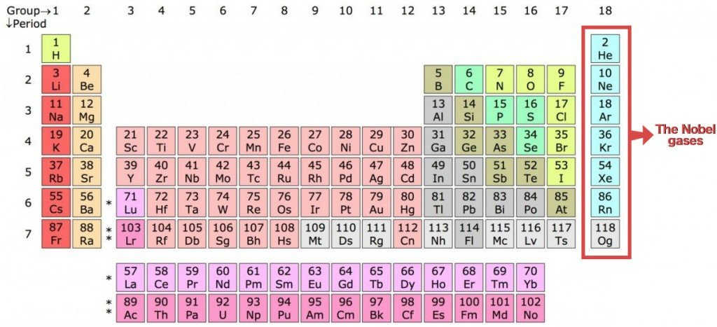 Noble gases in Periodic Table
