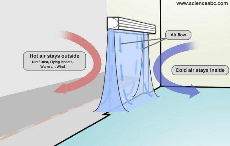 Air door working diagram