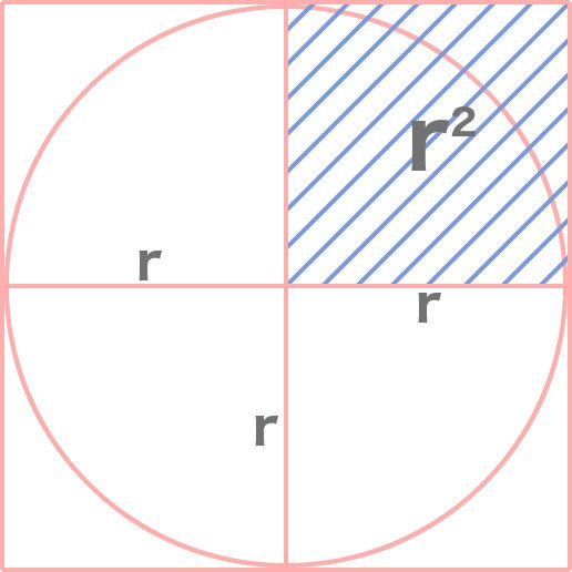 Approximating Pi with a square