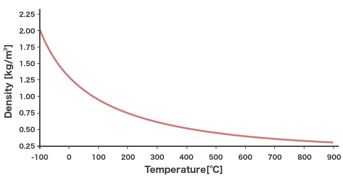 Density temperature
