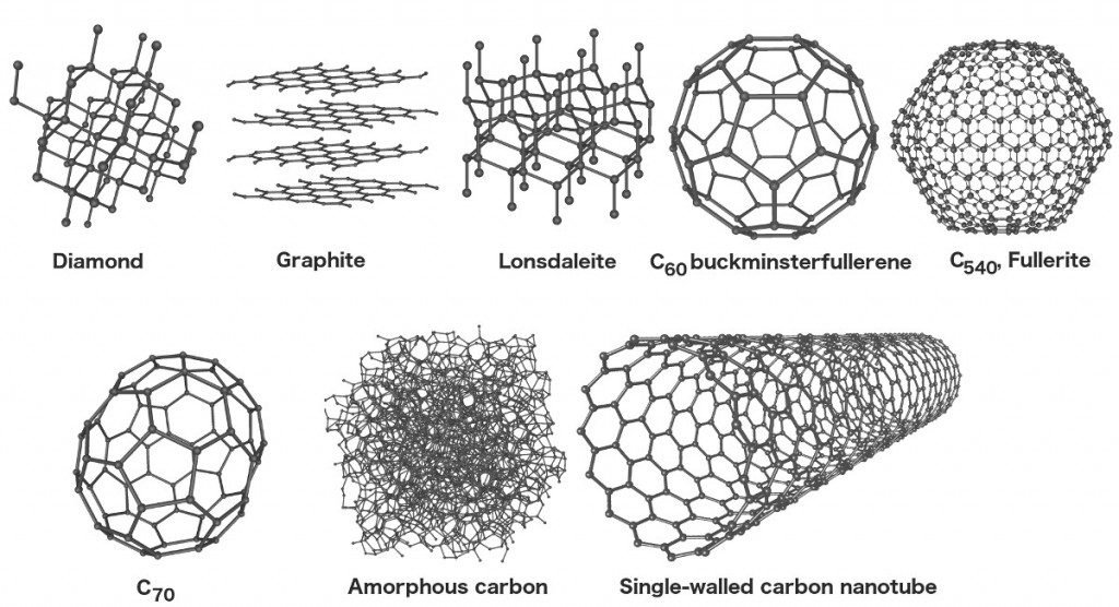 Diamond graphite lonsdaleite c60 buckminsterfullerene c540 fullerite c70 amorphous carbon single walled carbon nanotube image