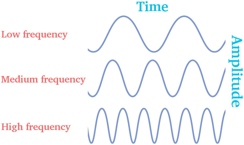 Different frequency low medium high time with amplitude wave