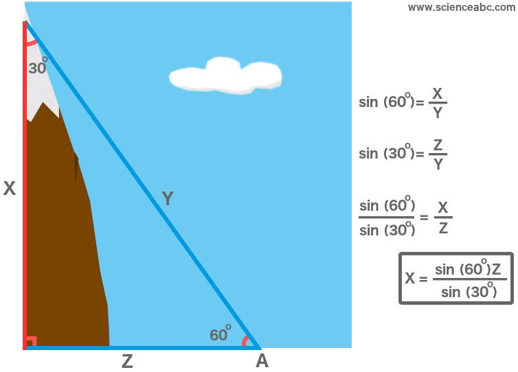 Mountain Measuring elevation by trigonometry