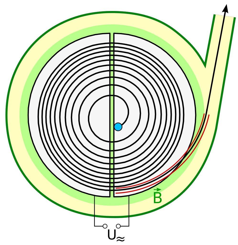 Zyklotron Prinzipskizze02 Cyclotron