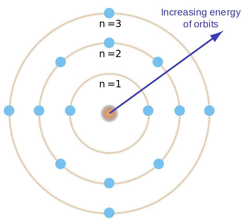 Bohr atom model with electron