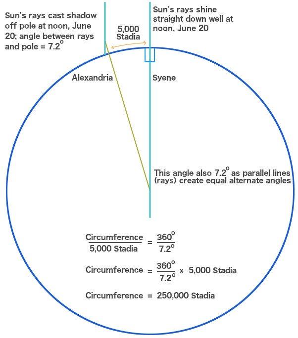 Earth curve stadia alexandria syene circumference sun rays