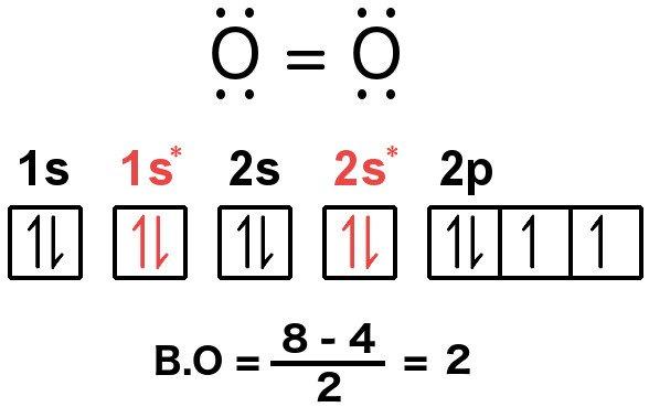 Electron arrange