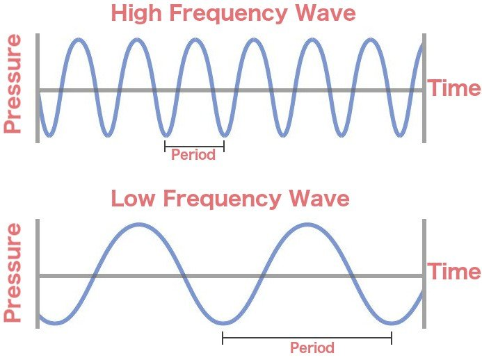 High frequency wave low frequency wave