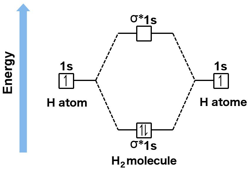 Molecular orbital theory bonding