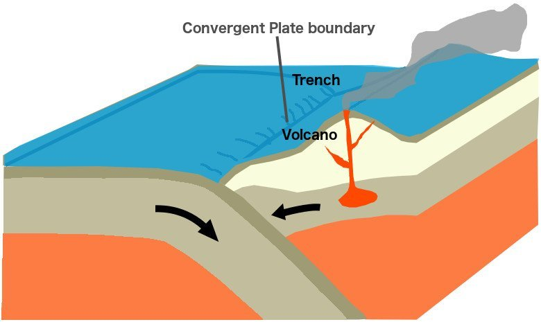 Volcano convergent plate boundary