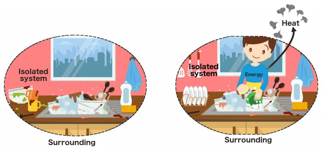 Isolated sink diagram