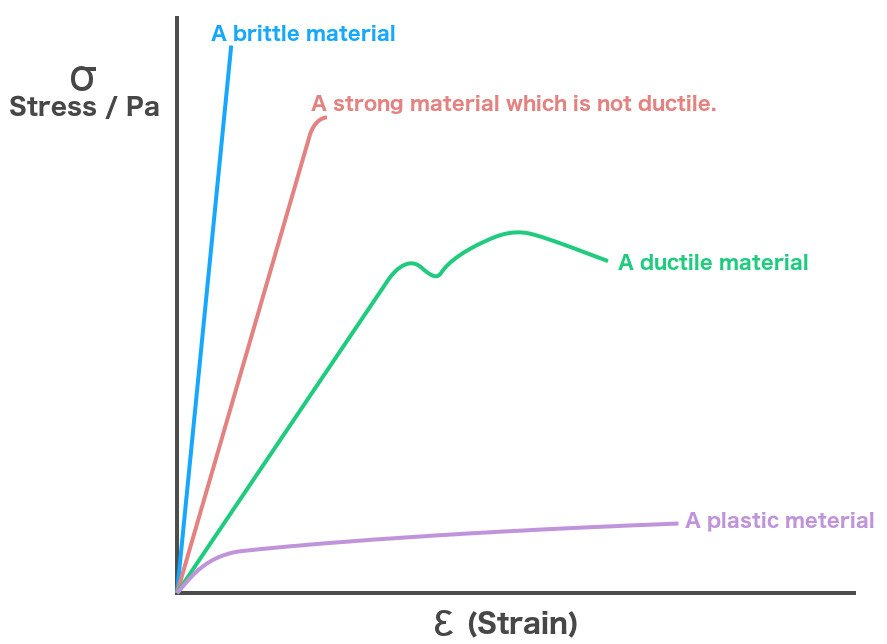 Stress-strain graph of different materials