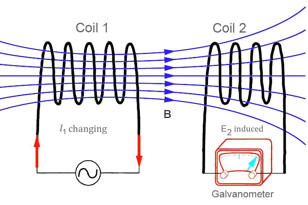 Induction AC coil