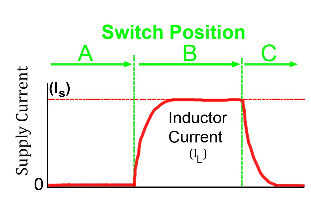 inductance current waveform