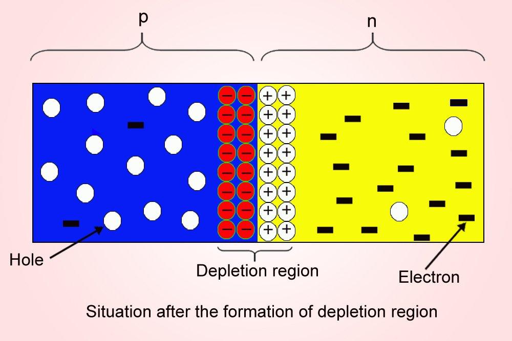 Depletion region
