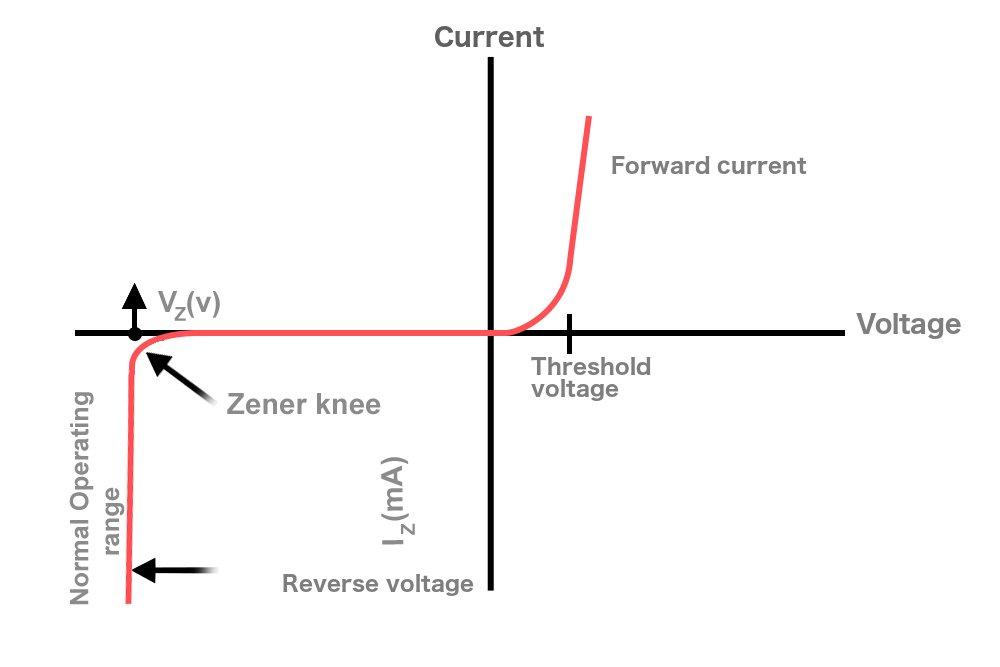 Zener diode characterstic