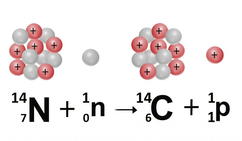 carbon reaction