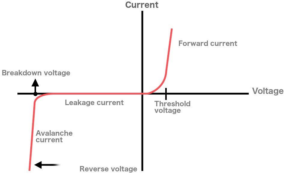 characterstic zener diode