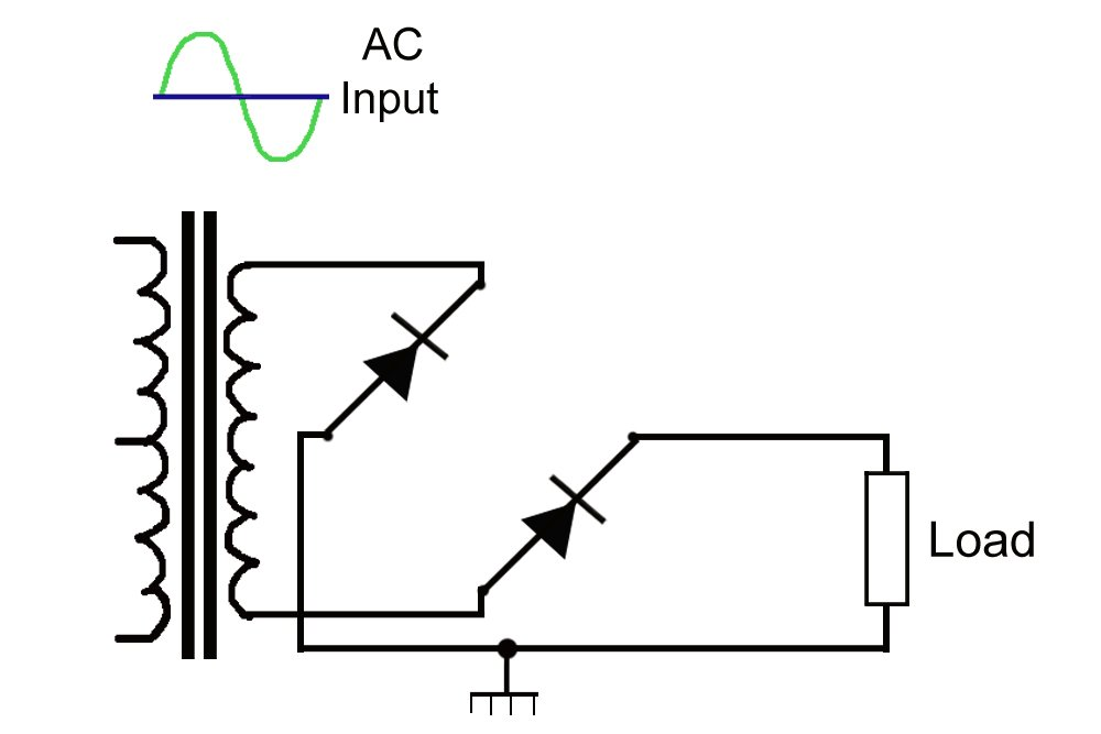 Negative Rectifier Work