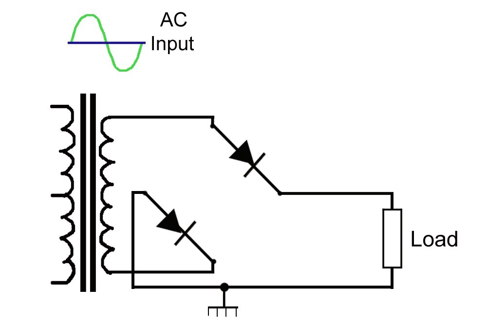 Positive Rectifier Work