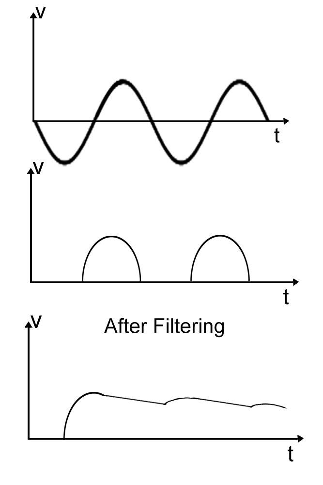 wave form negative